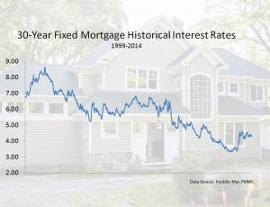 VA loan rates today