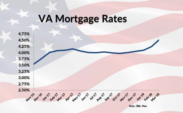 VA Loan Rate Trends For 2017-18