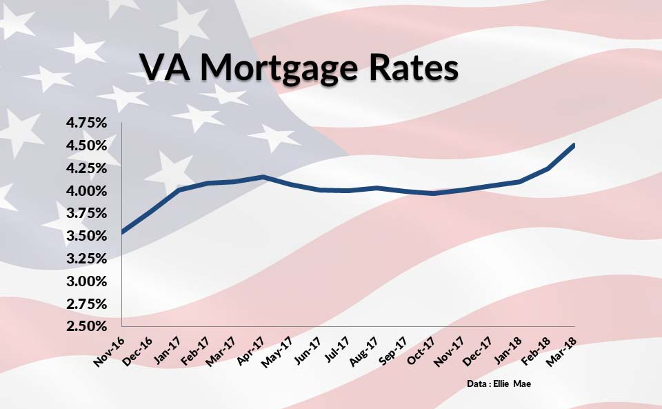 How VA rates have been moving