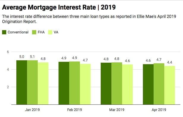 VA Loans and Credit Scores