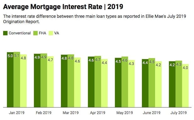mortgage-interest-rate-chart-ellie-mae-july-2019