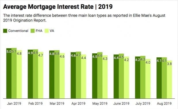 mortgage-interest-rates-chart-august-2019