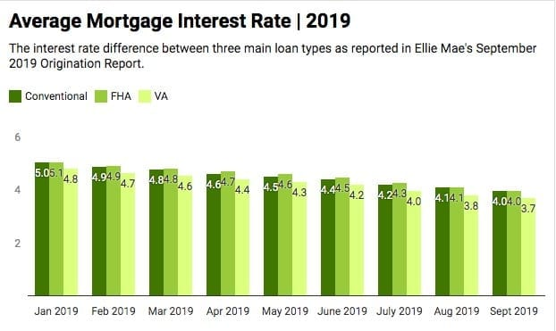 mortgage-interest-rates-chart-september-2019