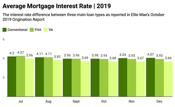 VA Average Interest Rates Dec 2019