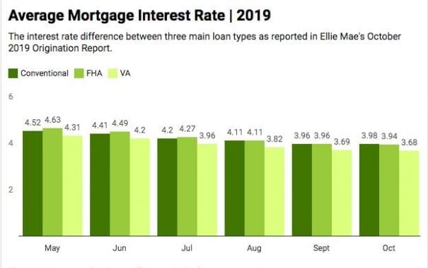 va-interest-rates-october-2019-chart