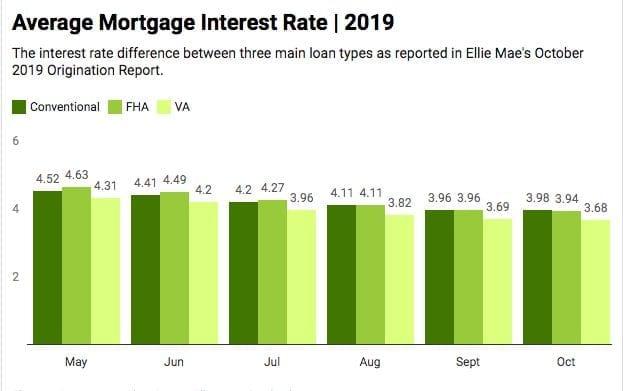 Current VA Refinance Rates