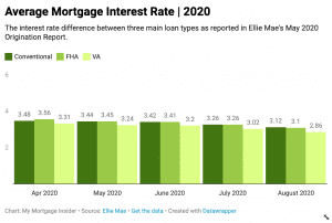 Average Mortgage Interest Rates 2020